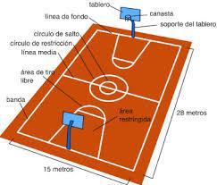 ¿Quién inventó el Baloncesto o Basketball? 3