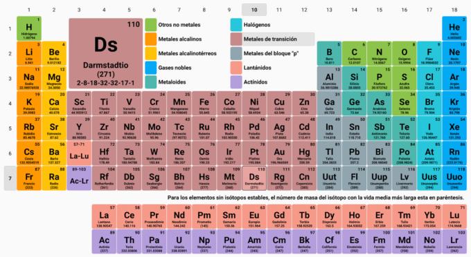 ¿Quién inventó la tabla periódica antigua y la moderna? 2
